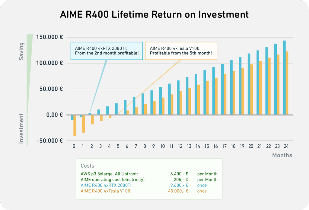 Lifetime RoI of AIME R400 compared to the monthly cost of an AWS p3.8xlarge All Upfront instance with a one-year contract.